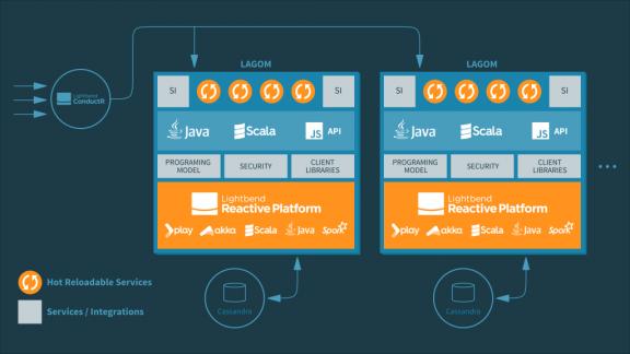 Lagom Microservice Architecture